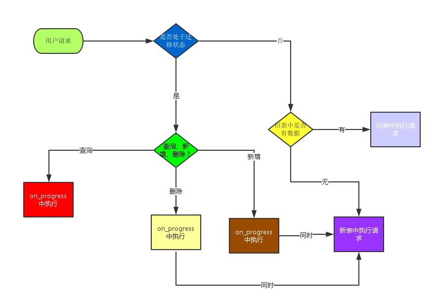 迁移流程图
